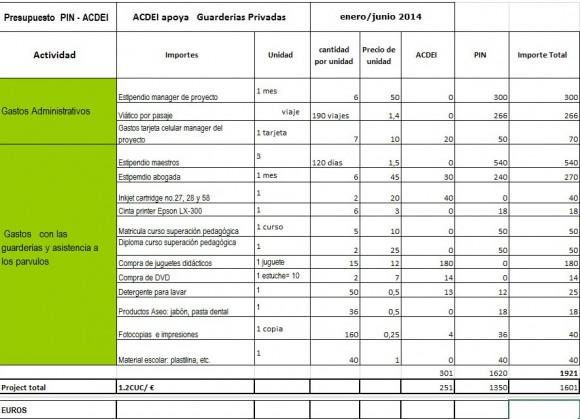 Propuesta 2014 presupuesto VII PIN-ACDEI Jul- Dic 2014